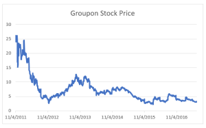 Groupon Stock Price